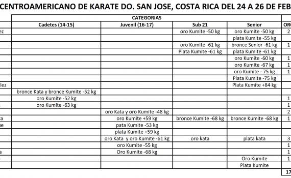 Resultados Costa Rica CORREGIDOS 1 001